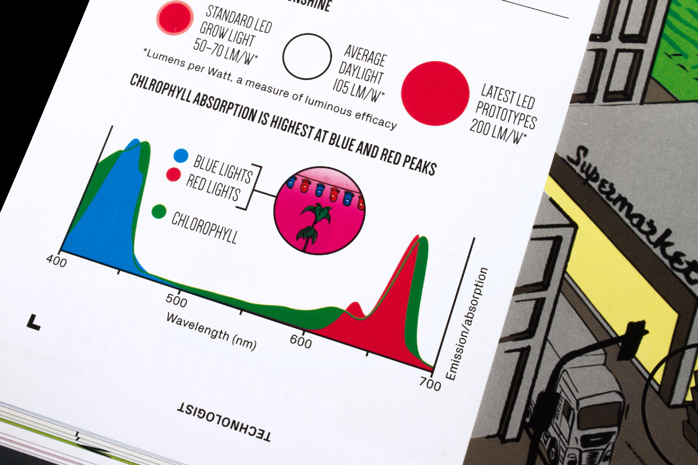 TechnologistVerticalFarming_2015_InfoGraphic_Web_Detail_03